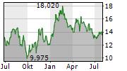 MEDICOVER AB Chart 1 Jahr