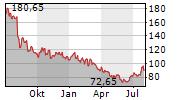 MEDIFAST INC Chart 1 Jahr