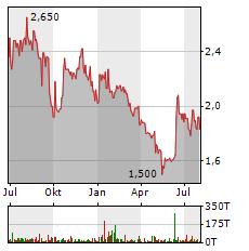 MEDIGENE Aktie Chart 1 Jahr