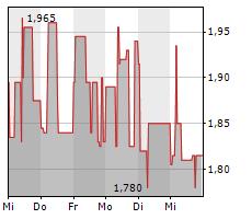 MEDIGENE AG Chart 1 Jahr