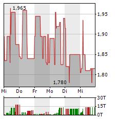 MEDIGENE Aktie 1-Woche-Intraday-Chart