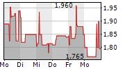 MEDIGENE AG 5-Tage-Chart
