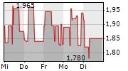 MEDIGENE AG 1-Woche-Intraday-Chart