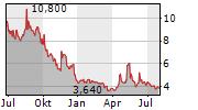MEDIGUS LTD ADR Chart 1 Jahr