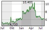 MEDINCELL SA Chart 1 Jahr