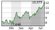 MEDIOBANCA Chart 1 Jahr