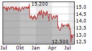 MEDION AG Chart 1 Jahr