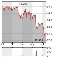 MEDION Aktie Chart 1 Jahr