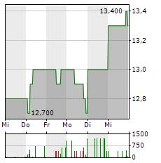 MEDION Aktie 5-Tage-Chart
