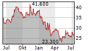 MEDIOS AG Chart 1 Jahr