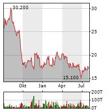 MEDIOS Aktie Chart 1 Jahr