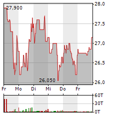 MEDIOS Aktie 1-Woche-Intraday-Chart