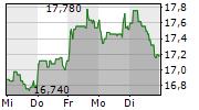 MEDIOS AG 1-Woche-Intraday-Chart