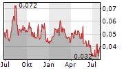 MEDIPHARM LABS CORP Chart 1 Jahr