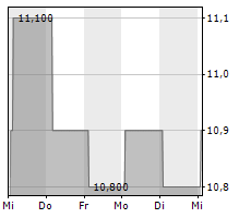 MEDIQON GROUP AG Chart 1 Jahr