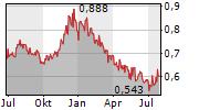 MEDIVIR AB Chart 1 Jahr
