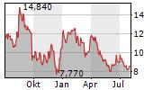 MEDIWOUND LTD Chart 1 Jahr