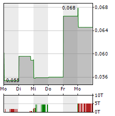 MEDMEN ENTERPRISES Aktie 1-Woche-Intraday-Chart