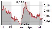 MEDMIRA INC Chart 1 Jahr
