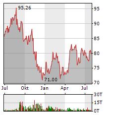 MEDTRONIC Aktie Chart 1 Jahr