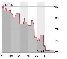 MEDTRONIC PLC Chart 1 Jahr