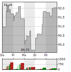 MEDTRONIC Aktie 1-Woche-Intraday-Chart
