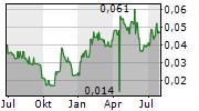 MEDX HEALTH CORP Chart 1 Jahr
