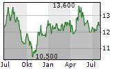 MEGMILK SNOW BRAND CO LTD Chart 1 Jahr