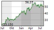 MEIER TOBLER GROUP AG Chart 1 Jahr