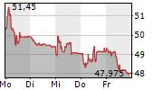 MEIER TOBLER GROUP AG 5-Tage-Chart