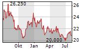 MEIJI HOLDINGS CO LTD Chart 1 Jahr