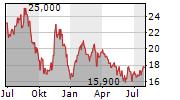 MEIKO ELECTRONICS CO LTD Chart 1 Jahr