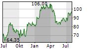 MELEXIS NV Chart 1 Jahr