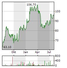 MELEXIS Aktie Chart 1 Jahr