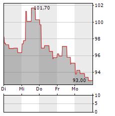 MELEXIS Aktie 5-Tage-Chart