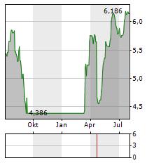 MELROSE Aktie Chart 1 Jahr