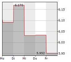 MELROSE INDUSTRIES PLC Chart 1 Jahr