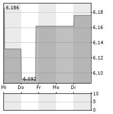 MELROSE Aktie 1-Woche-Intraday-Chart