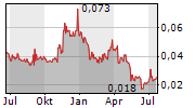 MEMPHASYS LIMITED Chart 1 Jahr
