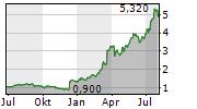 MEMSCAP SA Chart 1 Jahr