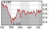 MENNICA POLSKA SA Chart 1 Jahr