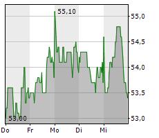 MENSCH UND MASCHINE SOFTWARE SE Chart 1 Jahr