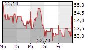 MENSCH UND MASCHINE SOFTWARE SE 5-Tage-Chart