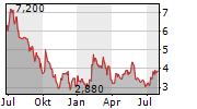 MENTICE AB Chart 1 Jahr