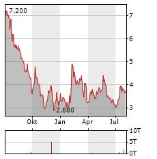 MENTICE Aktie Chart 1 Jahr