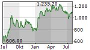 MERCADOLIBRE INC Chart 1 Jahr