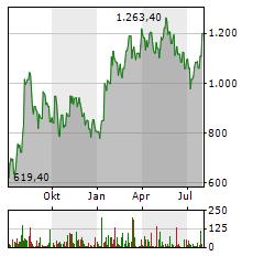 MERCADOLIBRE Aktie Chart 1 Jahr