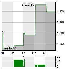 MERCADOLIBRE Aktie 1-Woche-Intraday-Chart