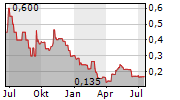 MERCANTILE PORTS & LOGISTICS LIMITED Chart 1 Jahr