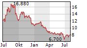 MERCER INTERNATIONAL INC Chart 1 Jahr